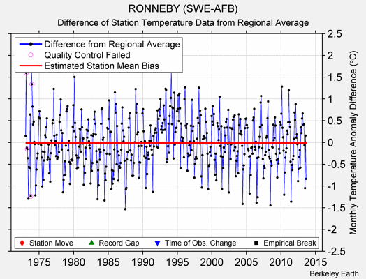 RONNEBY (SWE-AFB) difference from regional expectation