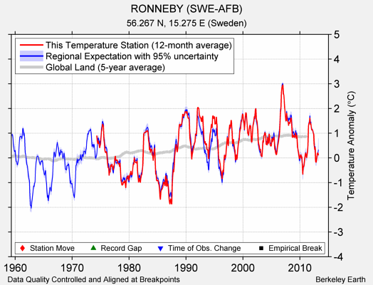 RONNEBY (SWE-AFB) comparison to regional expectation