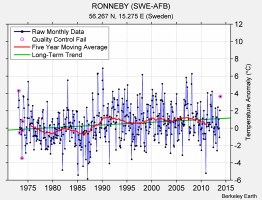 RONNEBY (SWE-AFB) Raw Mean Temperature