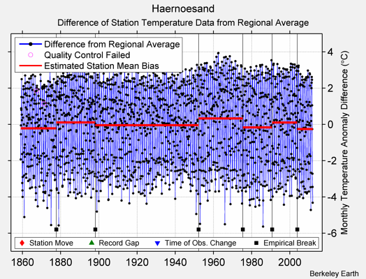 Haernoesand difference from regional expectation