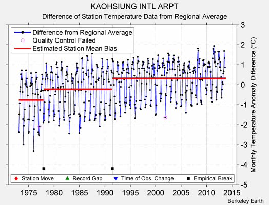 KAOHSIUNG INTL ARPT difference from regional expectation