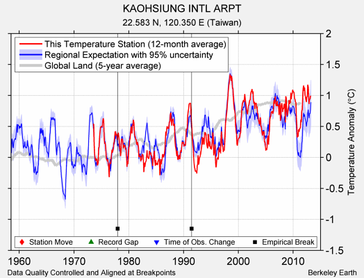 KAOHSIUNG INTL ARPT comparison to regional expectation