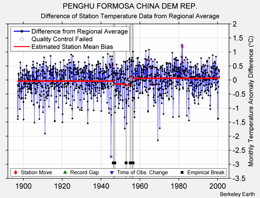 PENGHU FORMOSA CHINA DEM REP. difference from regional expectation