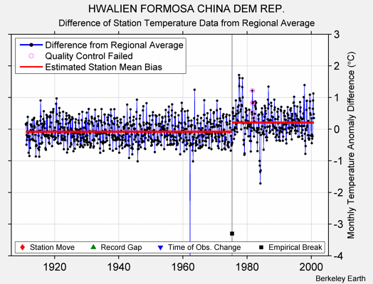 HWALIEN FORMOSA CHINA DEM REP. difference from regional expectation