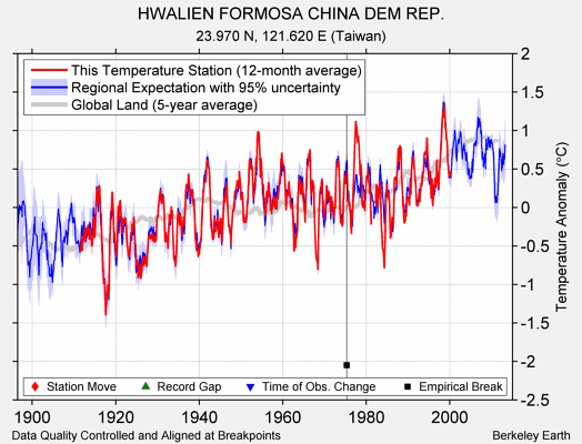HWALIEN FORMOSA CHINA DEM REP. comparison to regional expectation