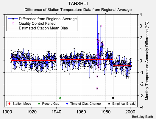 TANSHUI difference from regional expectation