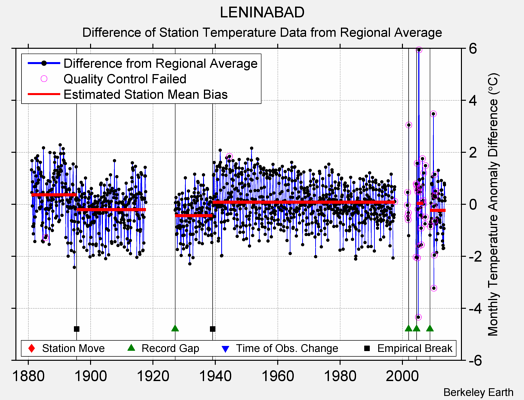 LENINABAD difference from regional expectation