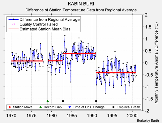 KABIN BURI difference from regional expectation