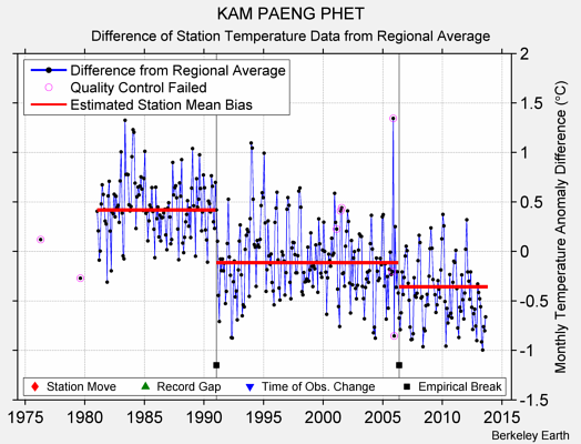 KAM PAENG PHET difference from regional expectation