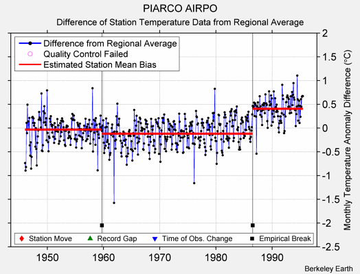PIARCO AIRPO difference from regional expectation