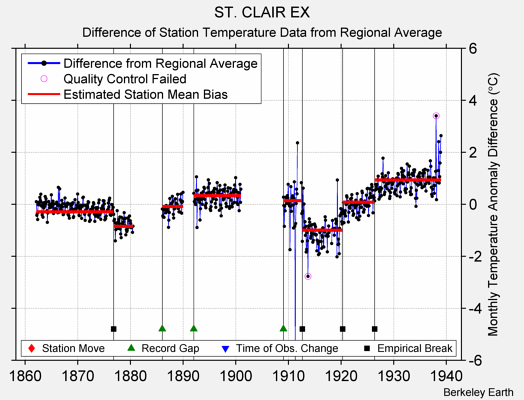 ST. CLAIR EX difference from regional expectation