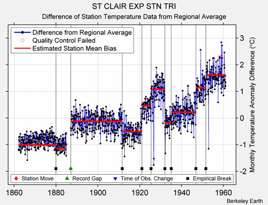 ST CLAIR EXP STN TRI difference from regional expectation