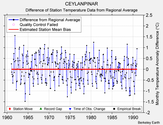 CEYLANPINAR difference from regional expectation