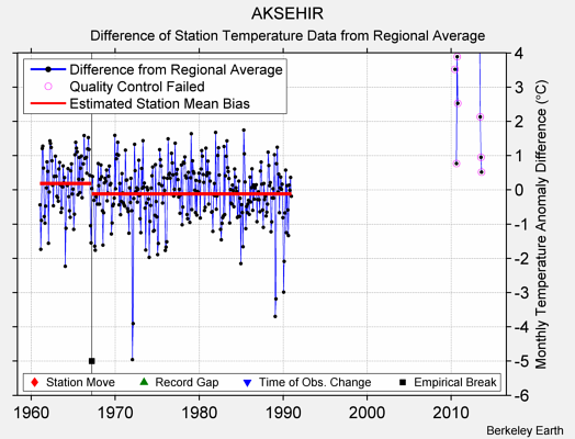 AKSEHIR difference from regional expectation