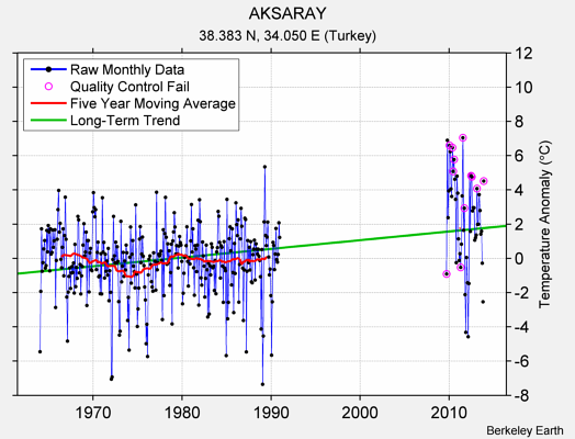 AKSARAY Raw Mean Temperature