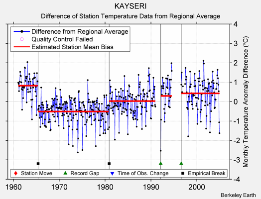 KAYSERI difference from regional expectation