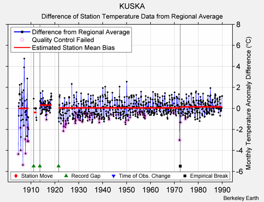 KUSKA difference from regional expectation