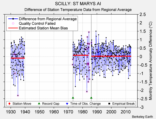 SCILLY: ST MARYS AI difference from regional expectation