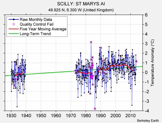 SCILLY: ST MARYS AI Raw Mean Temperature