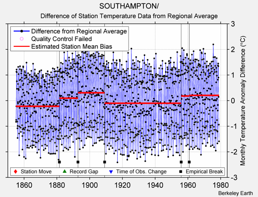 SOUTHAMPTON/ difference from regional expectation