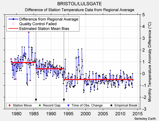 BRISTOL/LULSGATE difference from regional expectation
