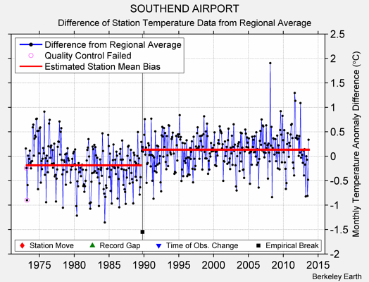 SOUTHEND AIRPORT difference from regional expectation