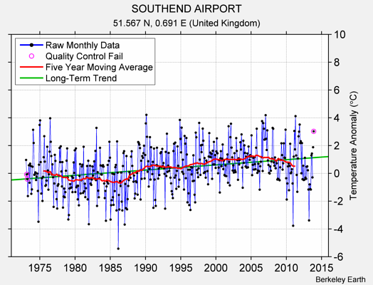 SOUTHEND AIRPORT Raw Mean Temperature