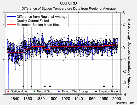 OXFORD difference from regional expectation