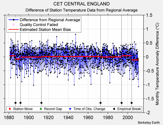 CET CENTRAL ENGLAND difference from regional expectation