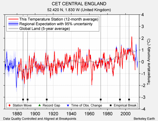 CET CENTRAL ENGLAND comparison to regional expectation