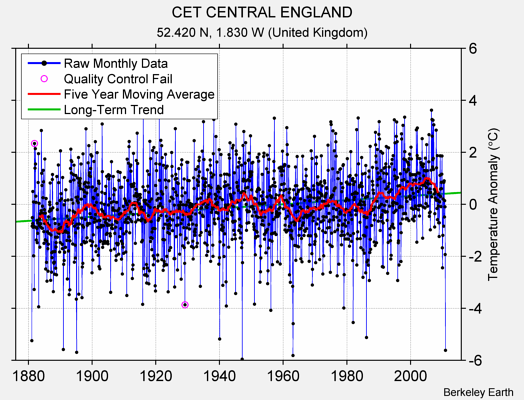 CET CENTRAL ENGLAND Raw Mean Temperature