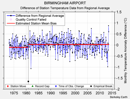 BIRMINGHAM AIRPORT difference from regional expectation