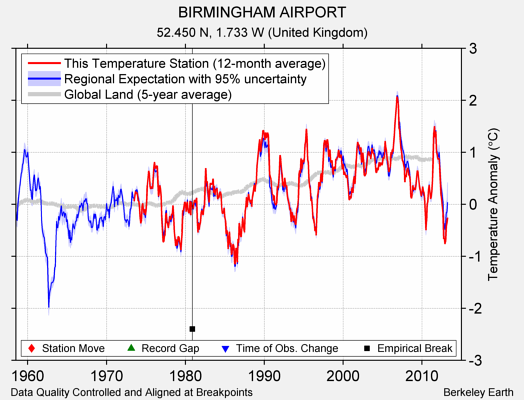 BIRMINGHAM AIRPORT comparison to regional expectation