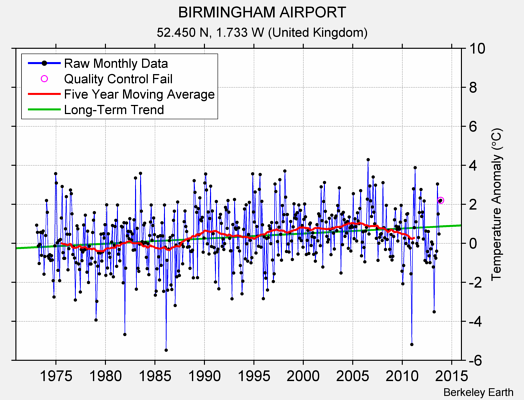 BIRMINGHAM AIRPORT Raw Mean Temperature