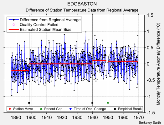 EDGBASTON difference from regional expectation