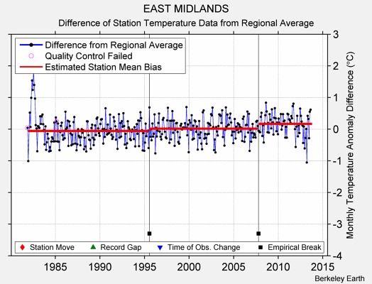 EAST MIDLANDS difference from regional expectation