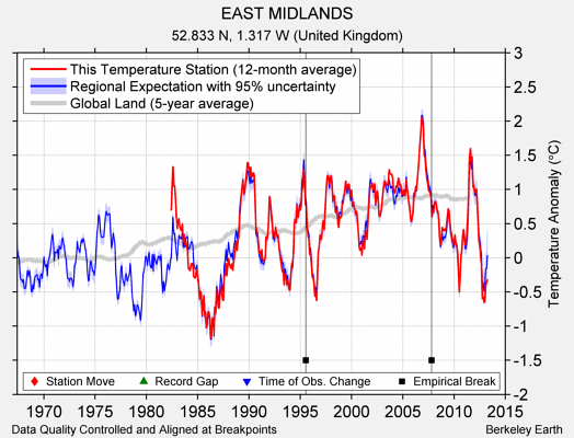 EAST MIDLANDS comparison to regional expectation