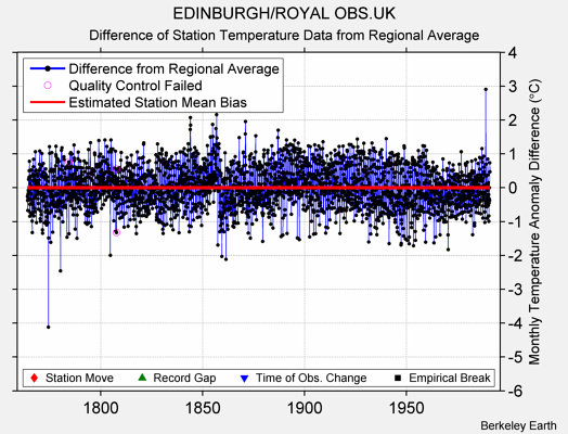 EDINBURGH/ROYAL OBS.UK difference from regional expectation