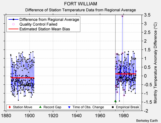FORT WILLIAM difference from regional expectation