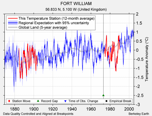 FORT WILLIAM comparison to regional expectation