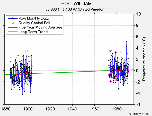 FORT WILLIAM Raw Mean Temperature