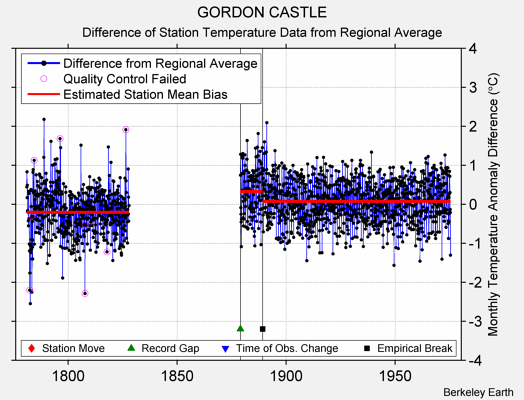 GORDON CASTLE difference from regional expectation