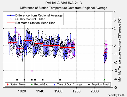 PAHALA MAUKA 21.3 difference from regional expectation