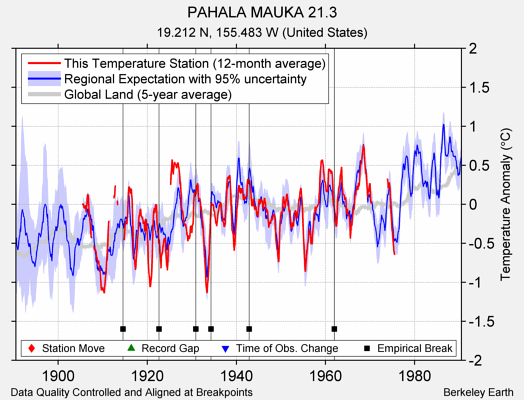 PAHALA MAUKA 21.3 comparison to regional expectation