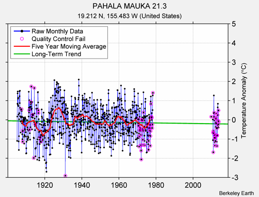 PAHALA MAUKA 21.3 Raw Mean Temperature