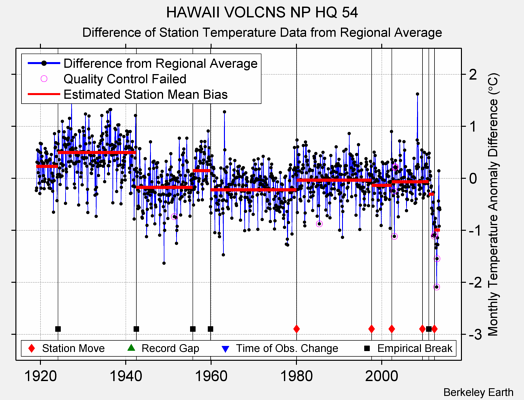 HAWAII VOLCNS NP HQ 54 difference from regional expectation