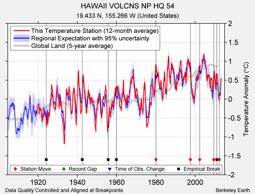 HAWAII VOLCNS NP HQ 54 comparison to regional expectation