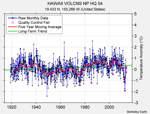 HAWAII VOLCNS NP HQ 54 Raw Mean Temperature