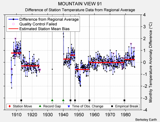 MOUNTAIN VIEW 91 difference from regional expectation