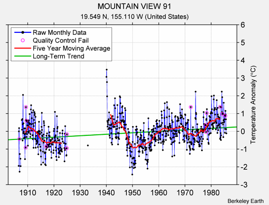 MOUNTAIN VIEW 91 Raw Mean Temperature